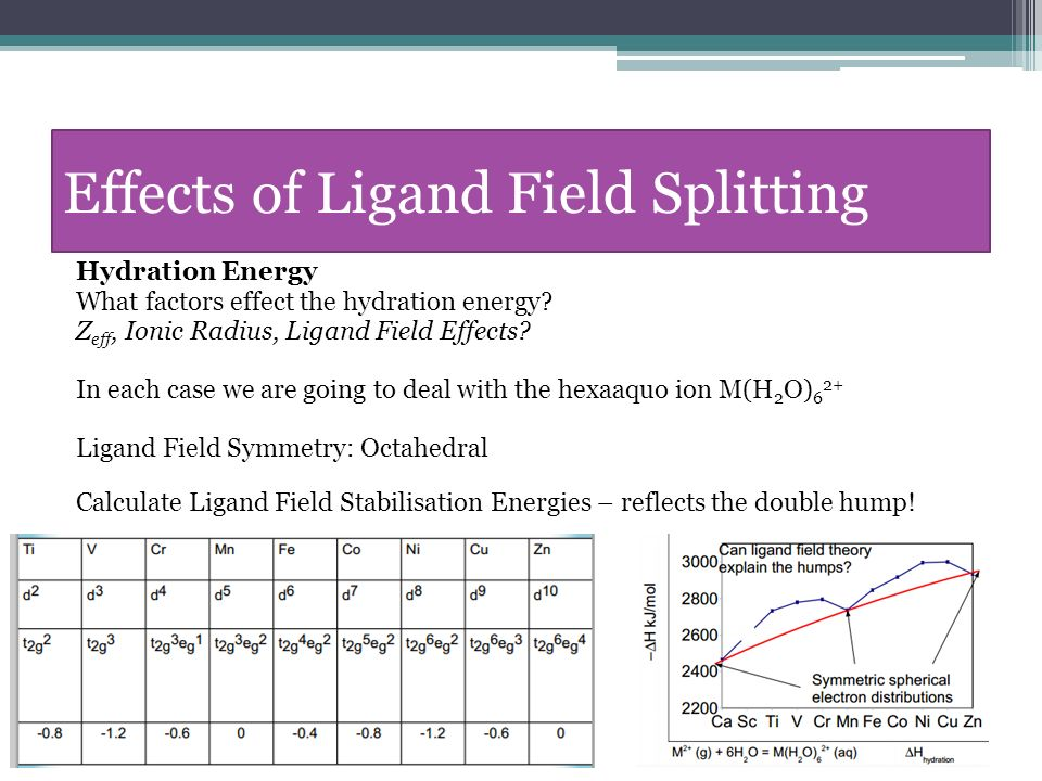 electronic effects of axial ligand field strength biology essay B krebs, in reference module in chemistry, molecular sciences and chemical engineering, 2013 in all the topics of main group chemistry, transition metal, lanthanoid and actinoid chemistry as well as organometallic chemistry and solid state chemistry, the synthesis of novel compounds plays a decisive role.