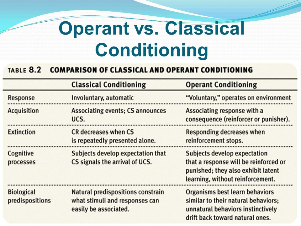 classical and operant conditioning psychology