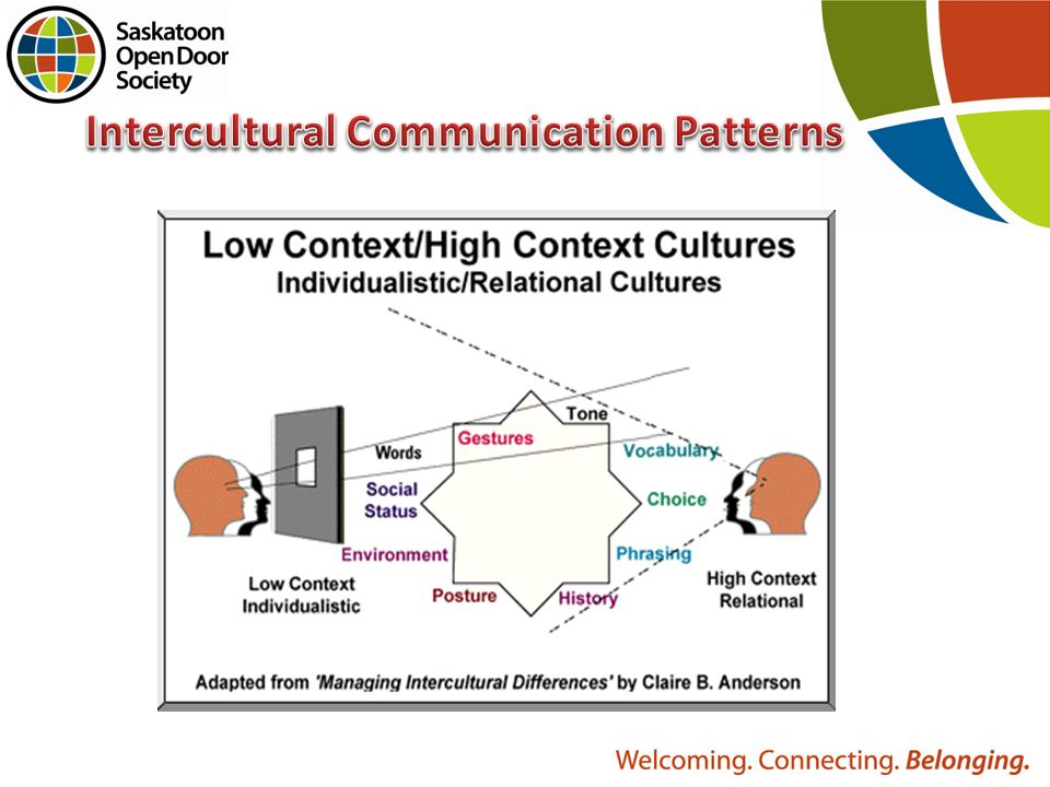 high and low context communication examples