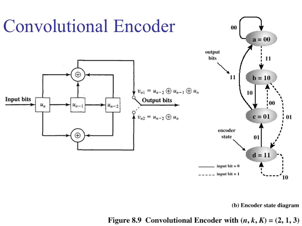 Convolutional Encoder
