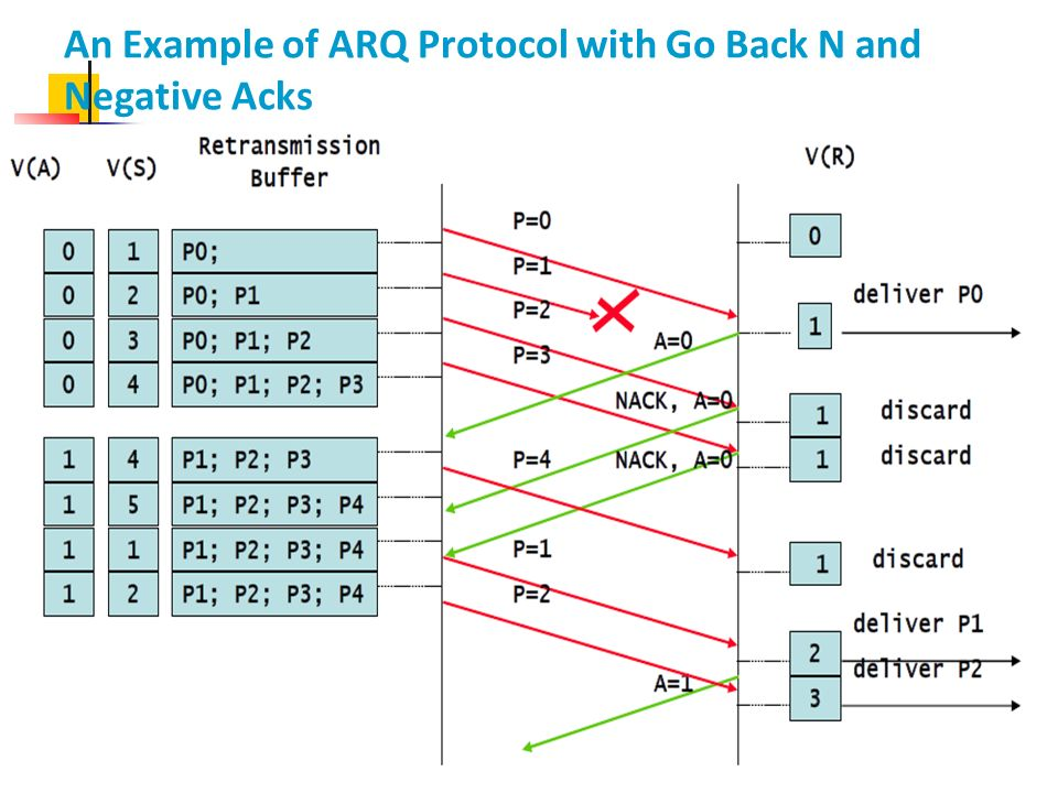 An Example of ARQ Protocol with Go Back N and Negative Acks