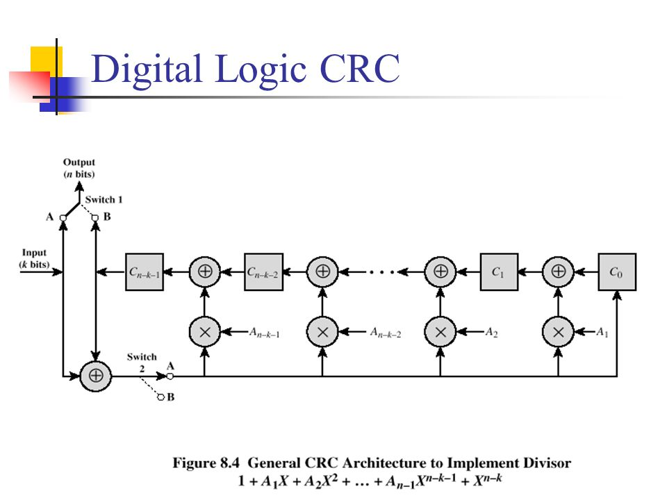 Digital Logic CRC
