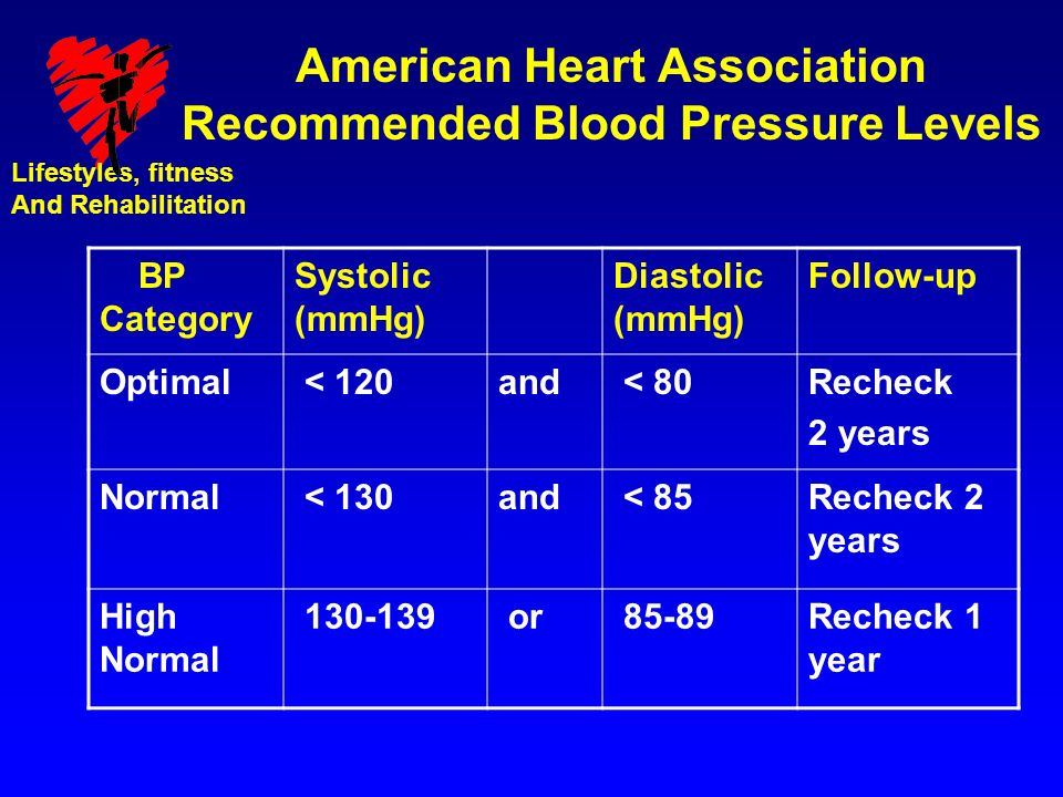 Hypertension What Is Blood Pressure Ppt Download