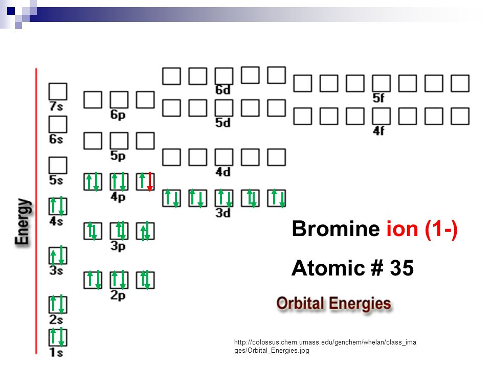Orbital Diagram Of Bromine Z 35 Auto Electrical Wiring Diagram