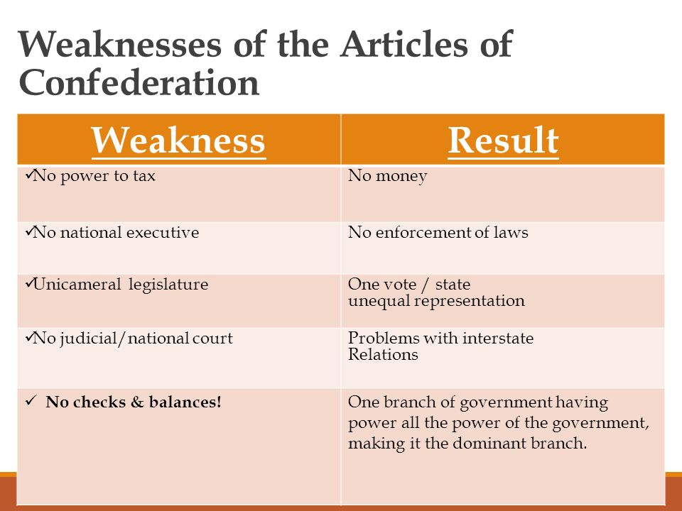 Articles of confederation ppt video online download weaknesses of the articles of confederation publicscrutiny Choice Image