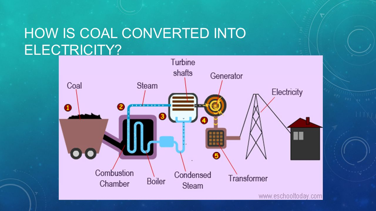 Diagram Of Fossil Fuel Power Station Trusted Wiring Oil Plant Coal Into Electricity House Symbols U2022