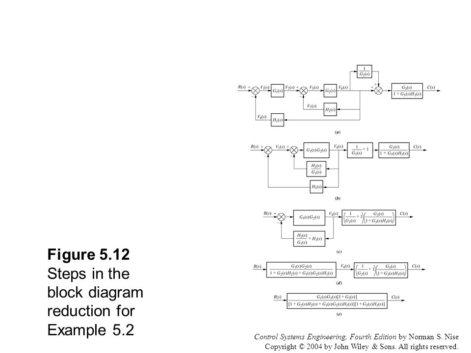 Figure 5 1 the space shuttle consists of multiple subsystems ppt figure 512 steps in the block diagram reduction for example 52 ccuart Gallery
