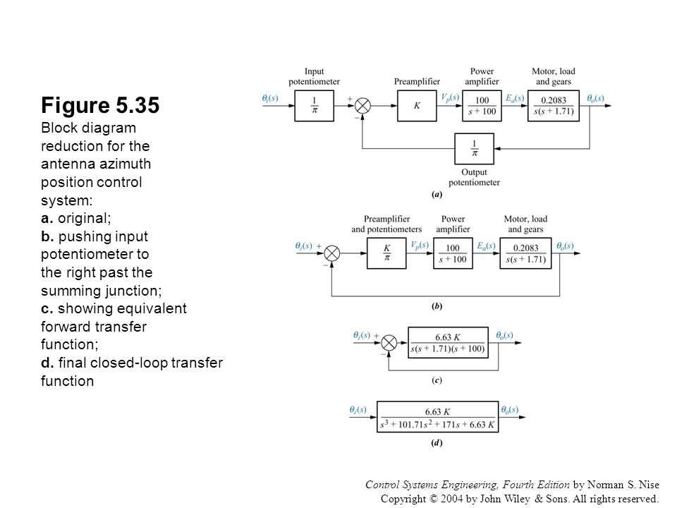 figure 5 1 the space shuttle consists of multiple subsystems ppt rh slideplayer com reduction of block diagrams in control systems pdf reduce block diagram control system
