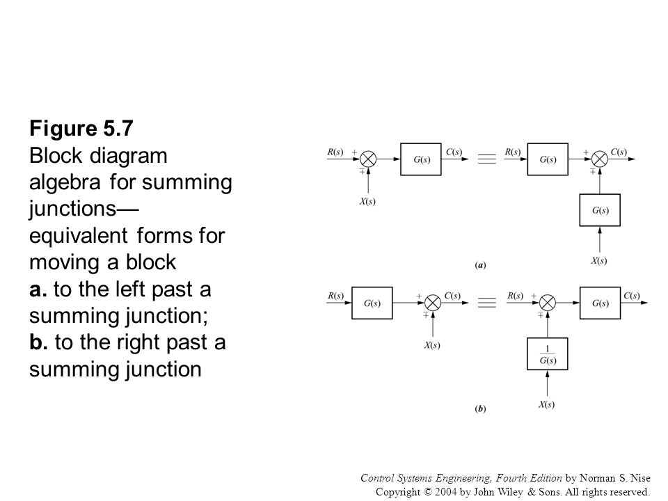 Figure 5 1 the space shuttle consists of multiple subsystems ppt figure 57 block diagram algebra for summing junctions equivalent forms for moving a block a ccuart Gallery