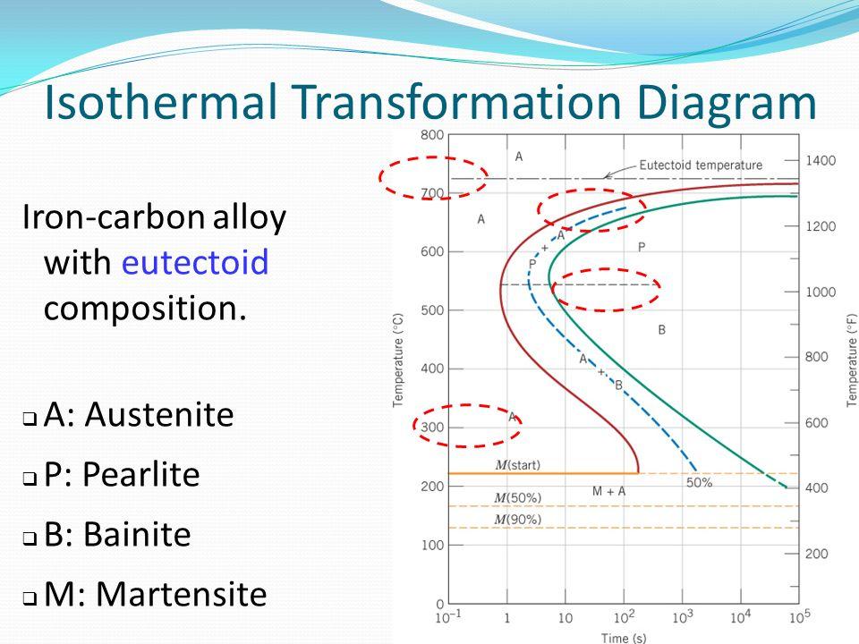 isothermal transformation diagram