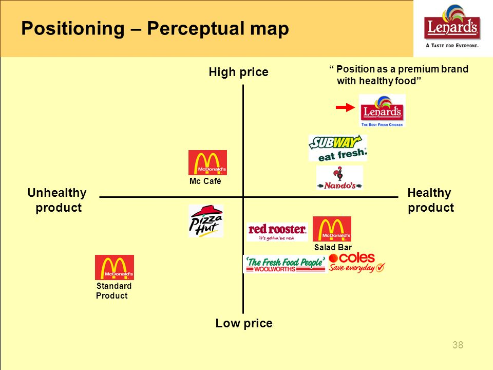 mcdonalds product positioning map Therefore when deciding on the above product-positioning map i elected to go with the key criteria of quality and price for mcdonald's, hardee's, wendy's, and burger king according to their plan to win strategy, mcdonald's wanted to be in the lower-right quadrant of the product-positioning map.