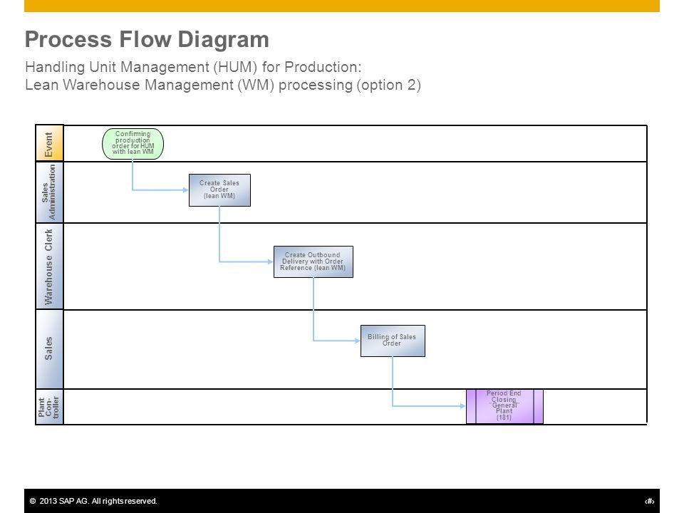 Handling Unit Management (HUM) for Production - ppt video