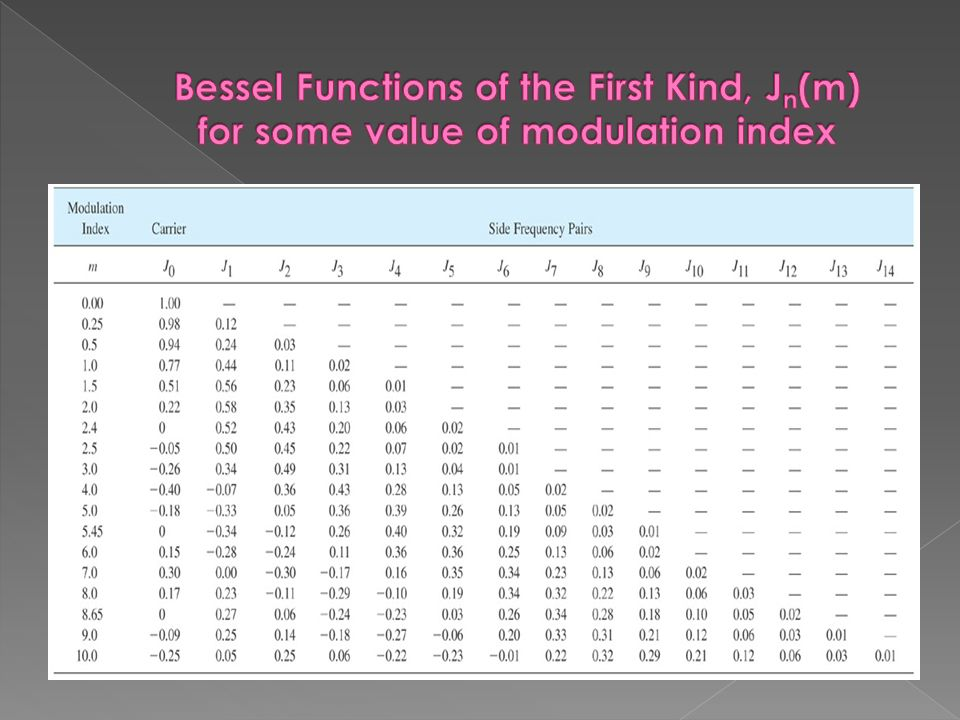 Part 1 Principles Of Frequency Modulation Fm Ppt Video