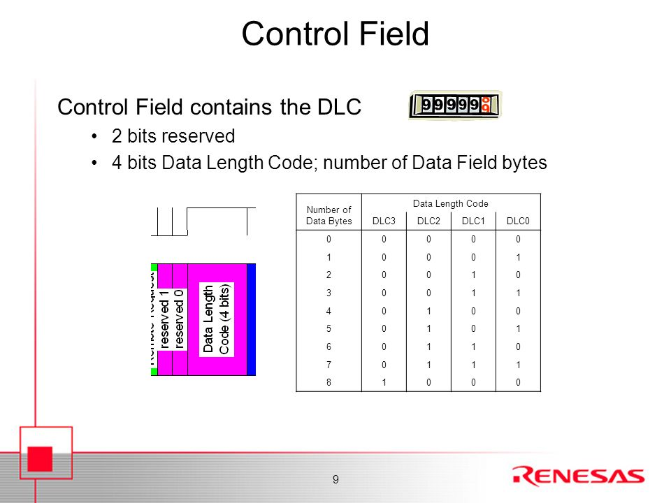 Control Field Control Field contains the DLC 2 bits reserved