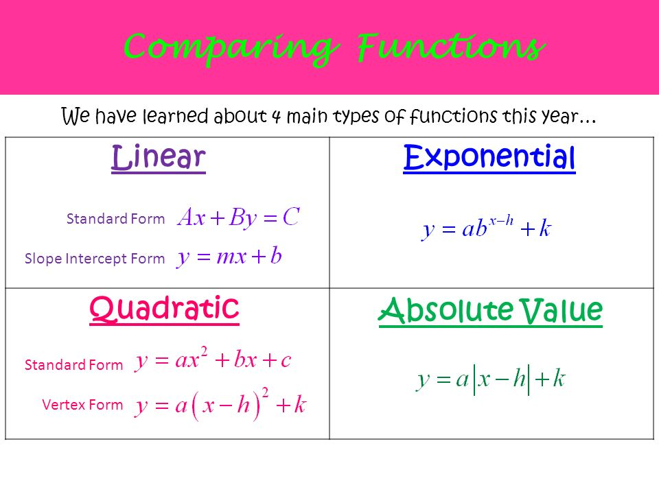 What Are The Four Different Types Of Functions We Have Learned About