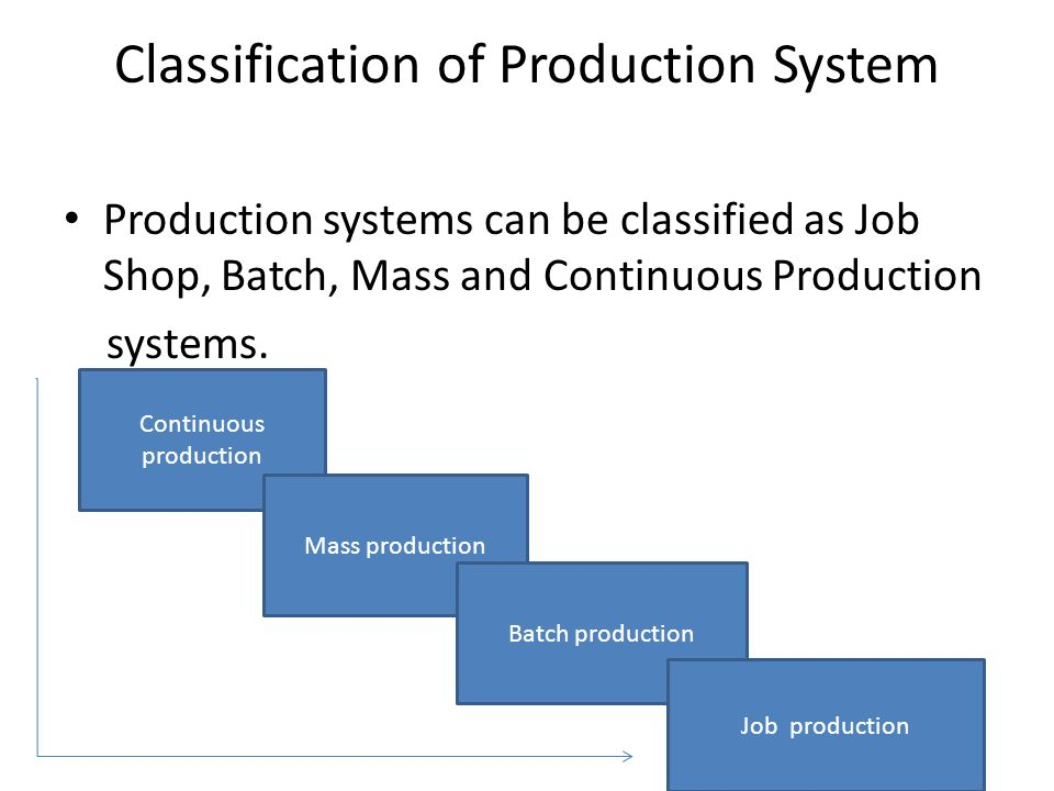 Push and pull production systems chap7 ppt).