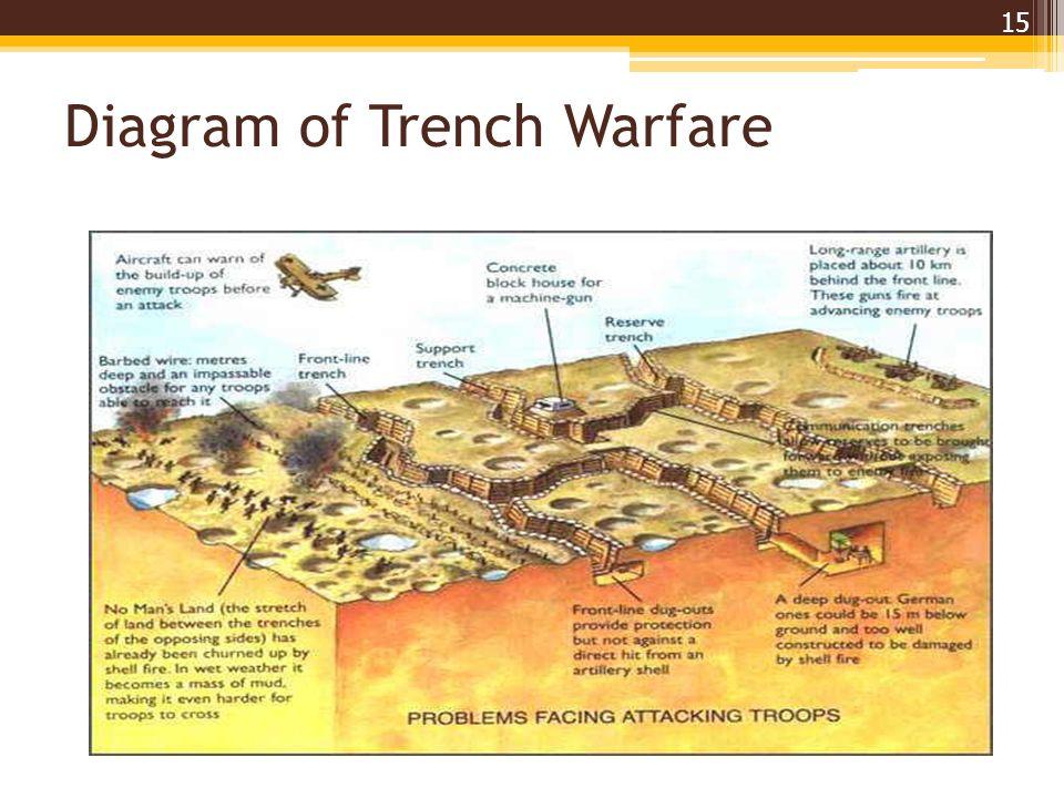 Diagram+of+Trench+Warfare wwi trench diagram blank wiring diagram data oreo