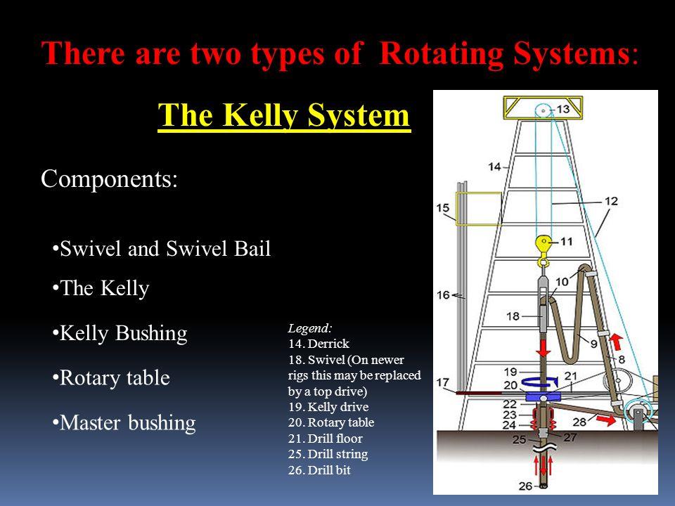 Rotating System Students: DINESH JOSHI RAJNISH VERMA RAMDEEN BISHNOI