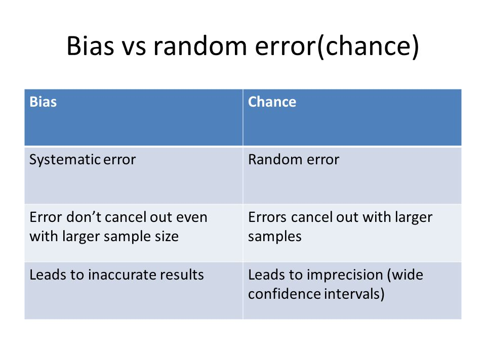 Bias Confounding And Effect Modification Ppt Video Online Download