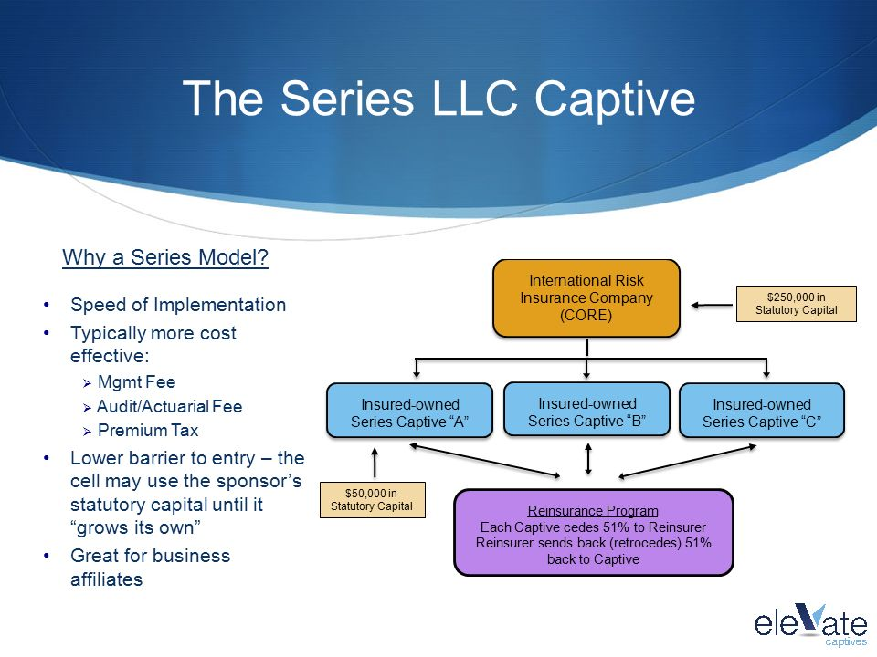 A Captive Primer What They Are And How They Work Ppt Download