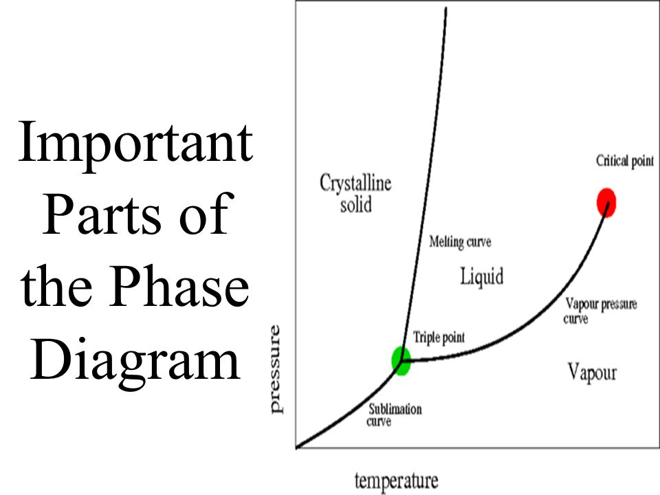 Phase Diagram Ppt Download