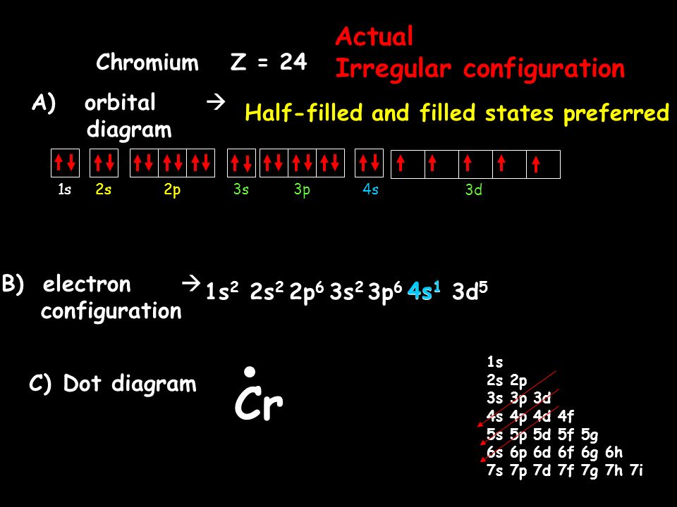 The Locations Of Electrons Quantum Number Ppt Video Online Download