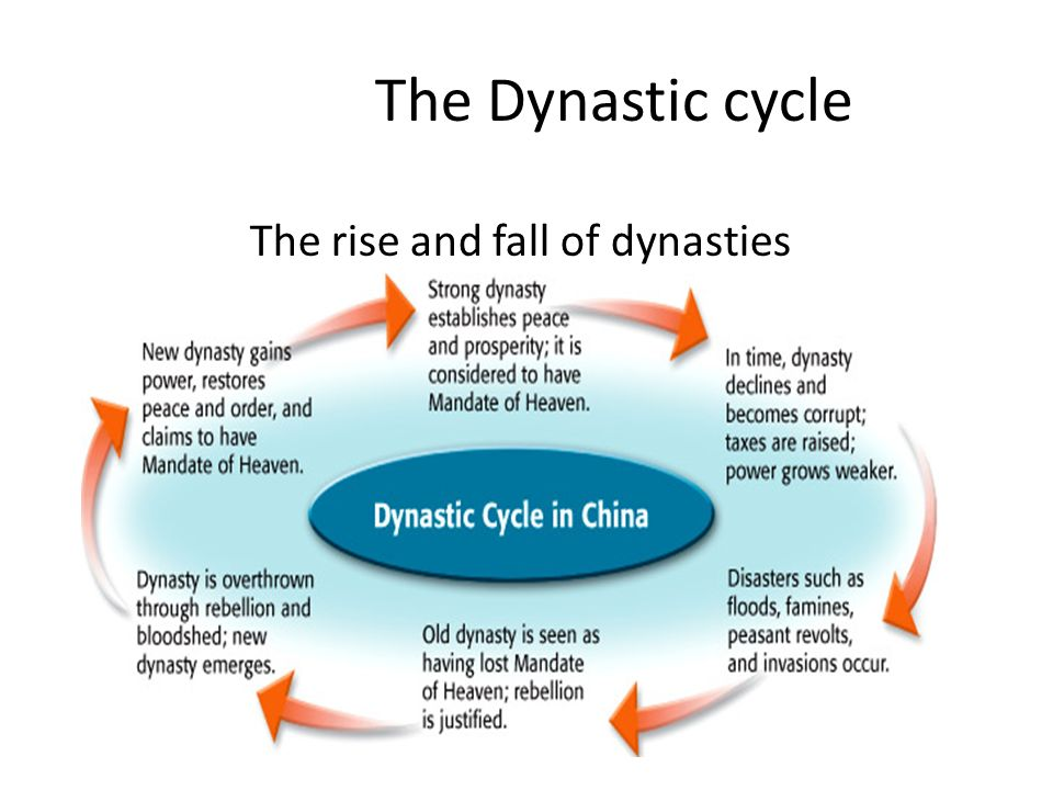 section 4 rise of civilization in china ppt video online download China Mandate of Heaven Cycle the rise and fall of dynasties