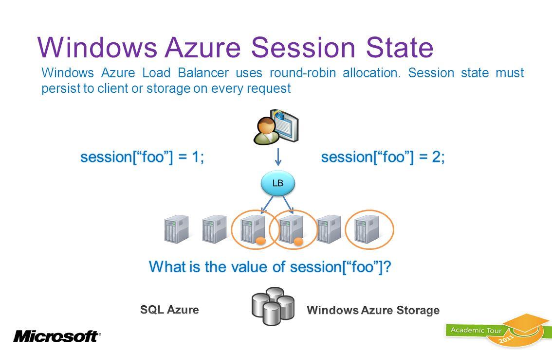 Cloud e Web con Windows AZURE e ASP NET MVC 3 - ppt download