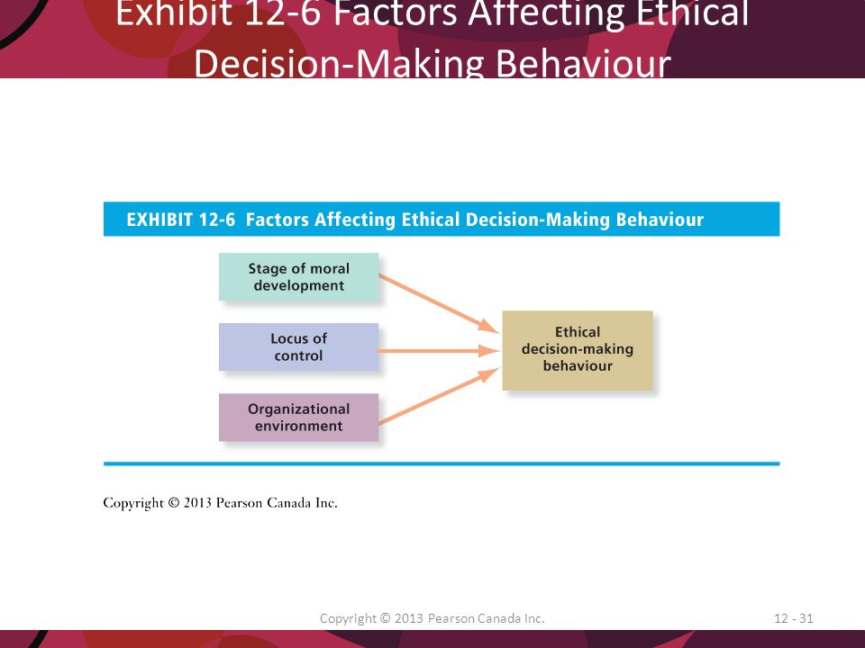 Factors Affecting Ethical Decision Making | Sksk