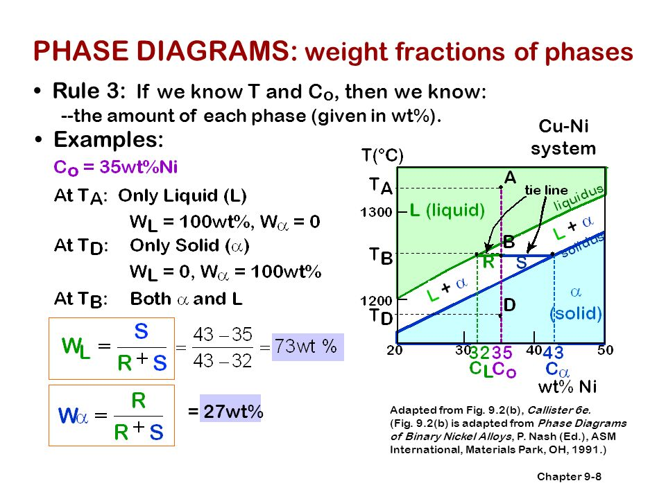 Copper nickel phase diagram callister online schematic diagram chapter 9 phase diagrams ppt video online download rh slideplayer com zinc nickel phase diagram aluminum magnesium phase diagram ccuart Choice Image