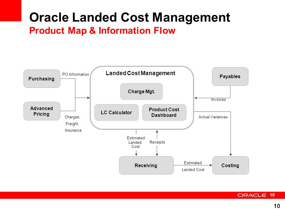 Landed Cost Management Update Ppt Video Online Download