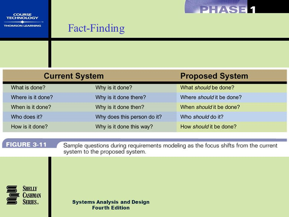 Introduction To Systems Analysis And Design Ppt Download