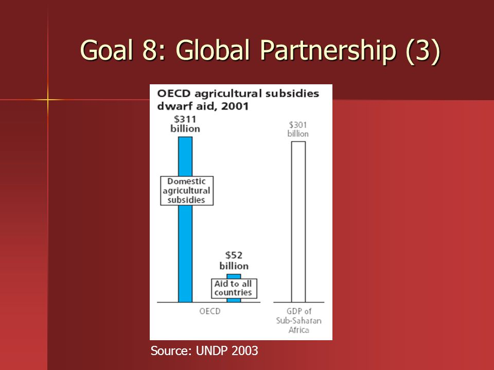 Goal 8: Global Partnership (3)