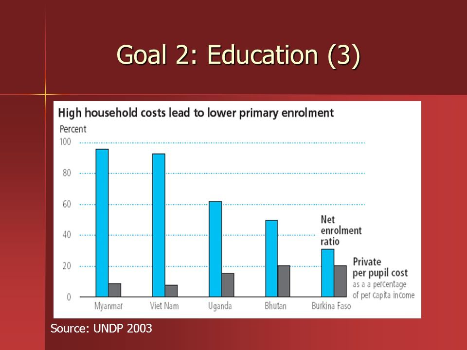 Goal 2: Education (3) Source: UNDP 2003