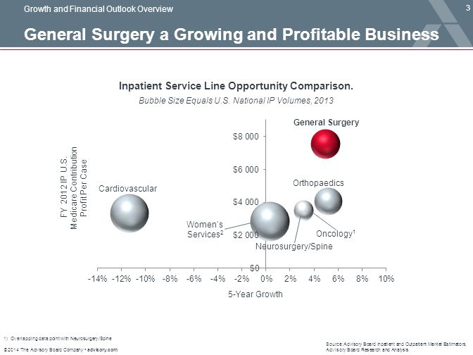 Surgical Services Market Trends - ppt download