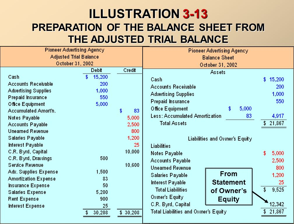 Adjusted Trial Balance Ppt Video Online Download. 5 From Statement Of Owner's Equity Illustration Preparation The Balance Sheet Adjusted Trial. Worksheet. Adjusted Trial Balance Worksheet At Clickcart.co