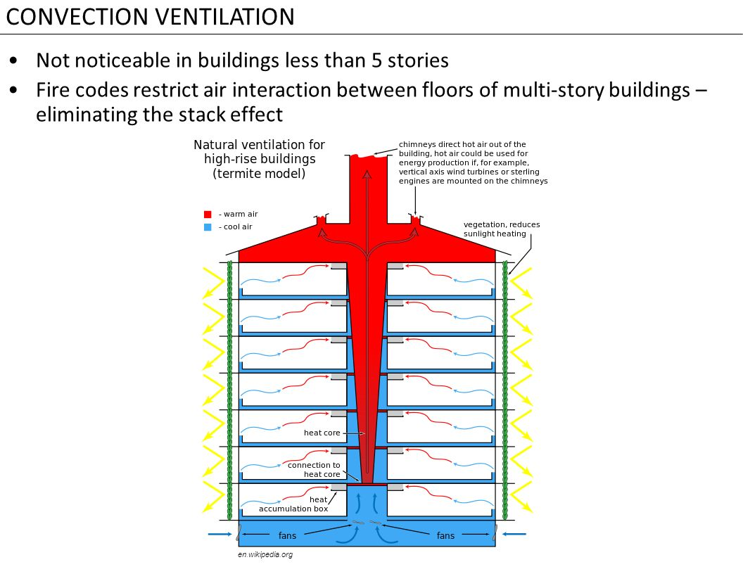 How to organize ventilation in production 27
