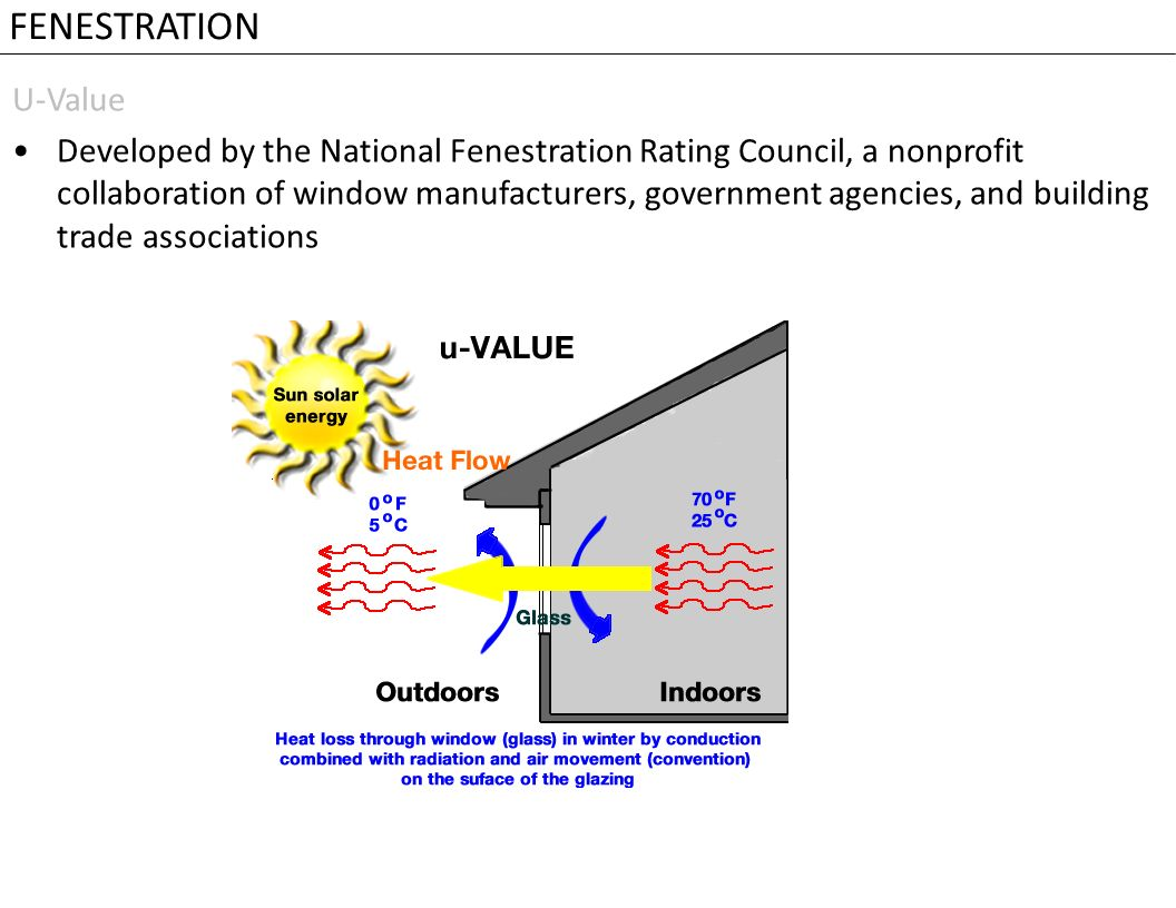 Ventilation And Fenestration Ppt Video Online Download Double Glazing Diagrams Showing Heat From The Sun Passing Through 30
