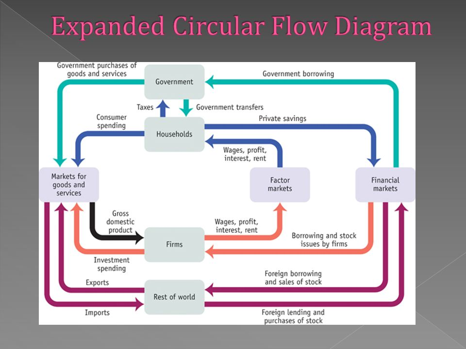 Measurement of economic performance ppt download 12 expanded circular flow diagram ccuart Image collections