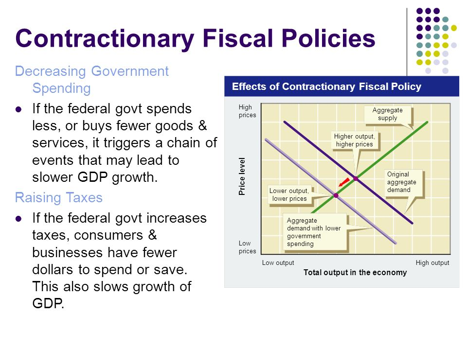 contractionary fiscal policy is so named because it