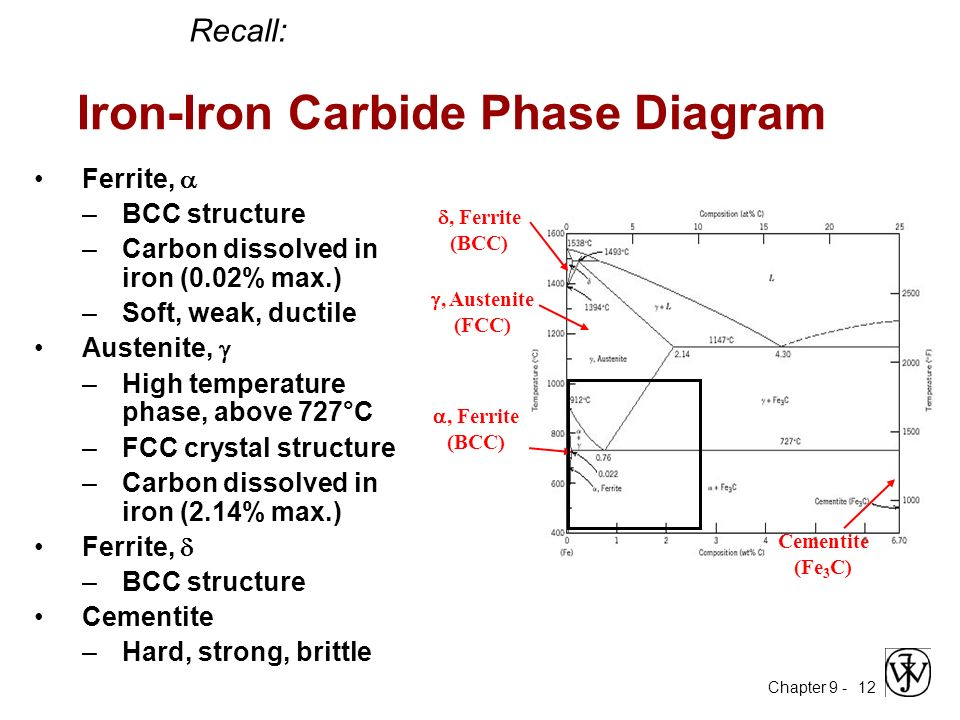 Me 330 engineering materials ppt video online download 12 iron iron carbide phase diagram ccuart Image collections
