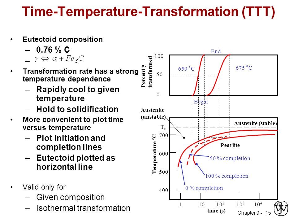 Me 330 engineering materials ppt video online download time temperature transformation ttt ccuart Gallery