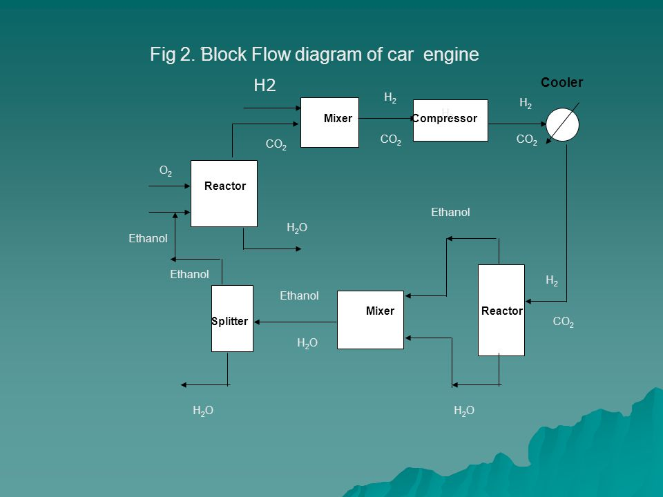 college of engineering and petrolume chemical engineering department ethanol water phase diagram block flow diagram of car engine ْfig 2