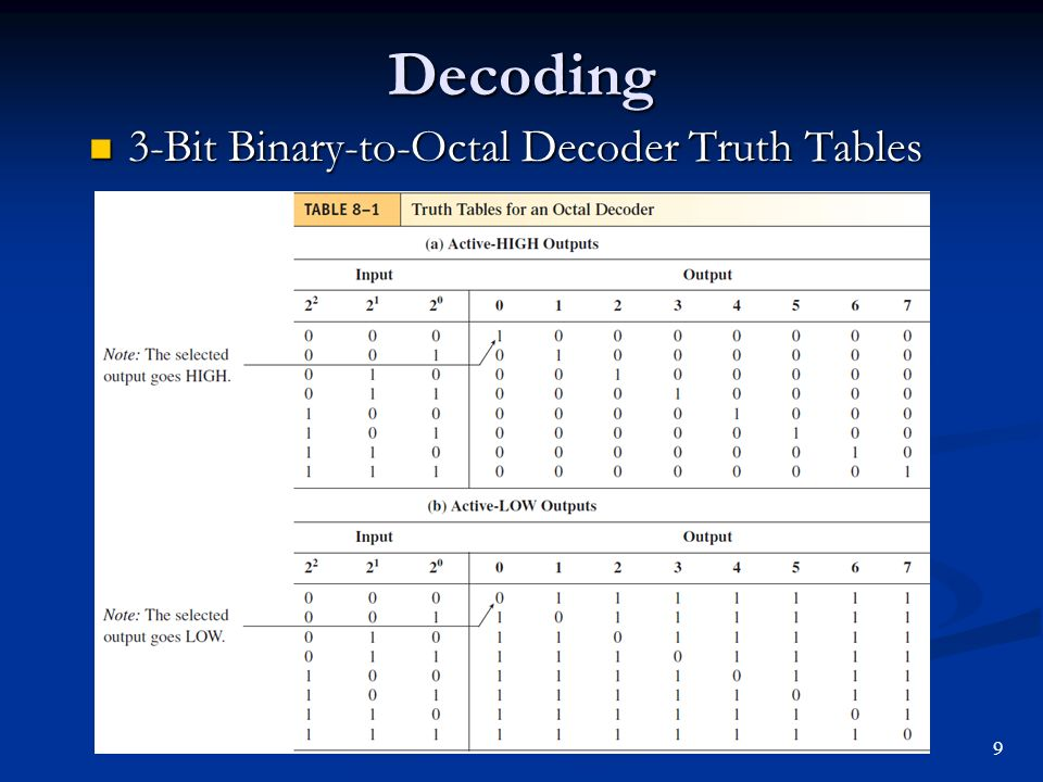 Code Converters, Multiplexers and Demultiplexers - ppt video