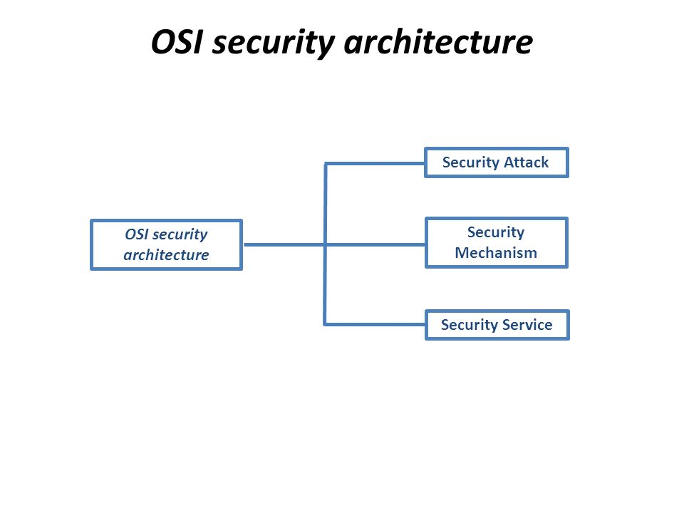 security mechanism Introduction to security mechanisms: computer security lectures 2014/15 s2 - продолжительность: 30:04 z cliffe schreuders 2 298 просмотров.