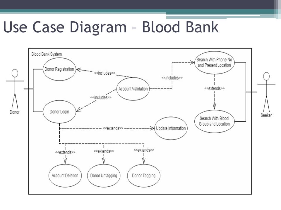 Uml Diagrams For Banking System Project Trusted Wiring Diagram