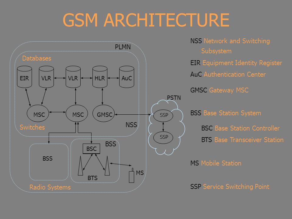 GSM ARCHITECTURE NSS Network and Switching Subsystem PLMN
