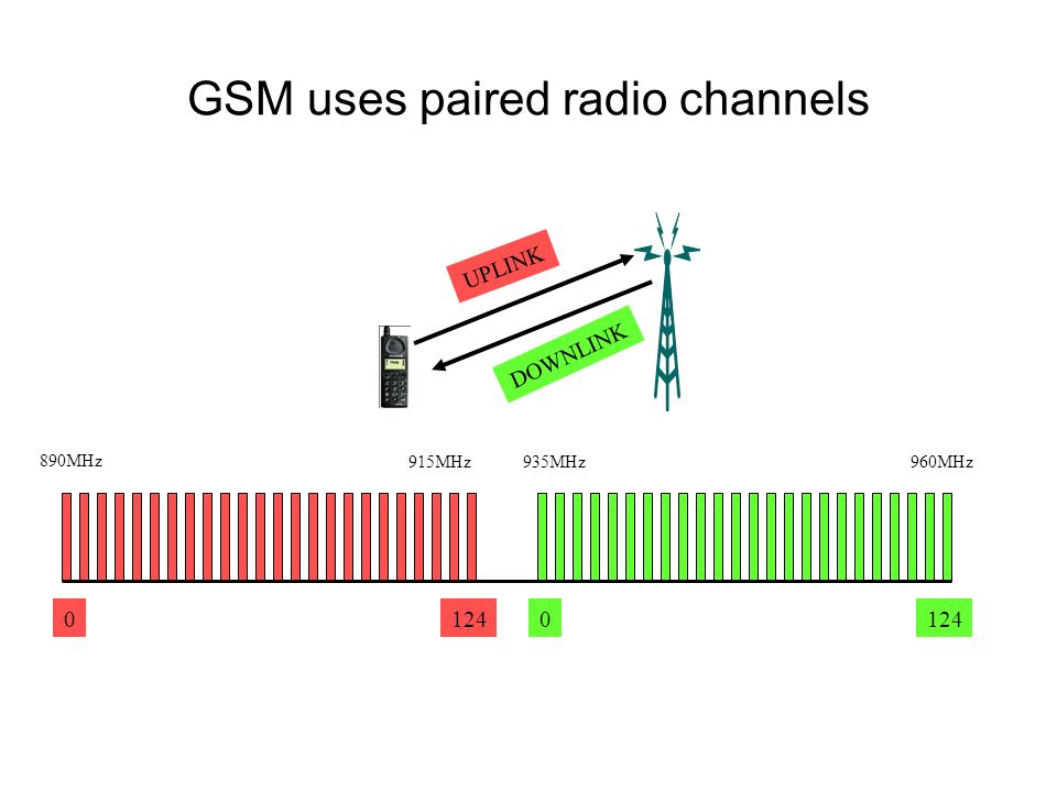 GSM uses paired radio channels