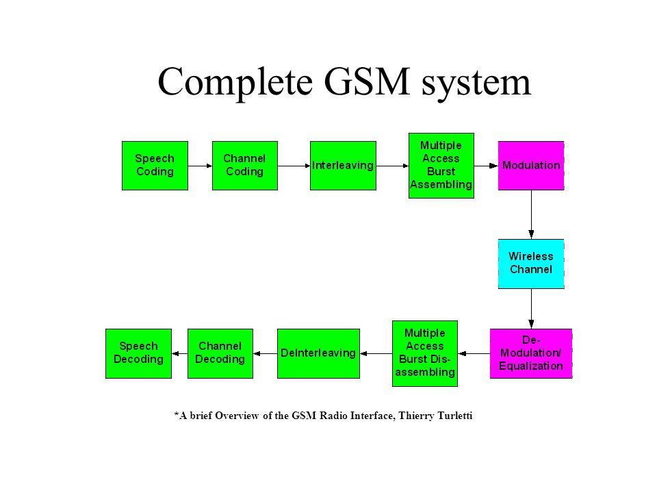 *A brief Overview of the GSM Radio Interface, Thierry Turletti