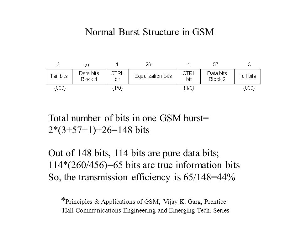 Normal Burst Structure in GSM